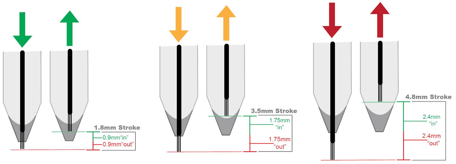 needle stroke mm