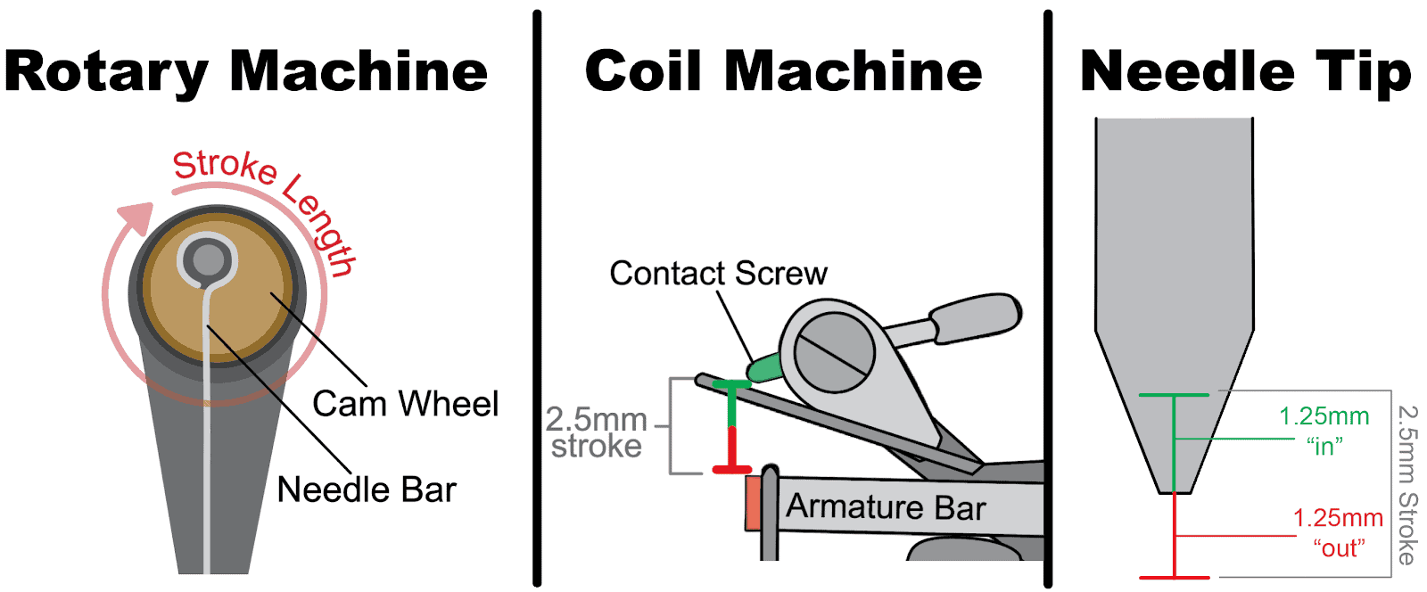 machine stroke length and parts